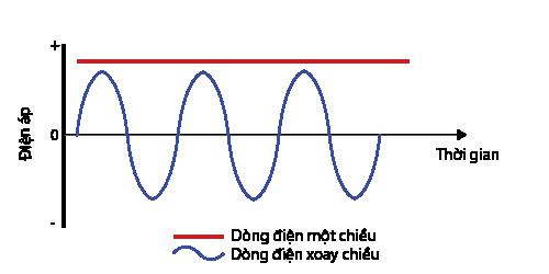 Tại sao hệ thống điện sử dụng điện xoay chiều thay vì điện một chiều 2