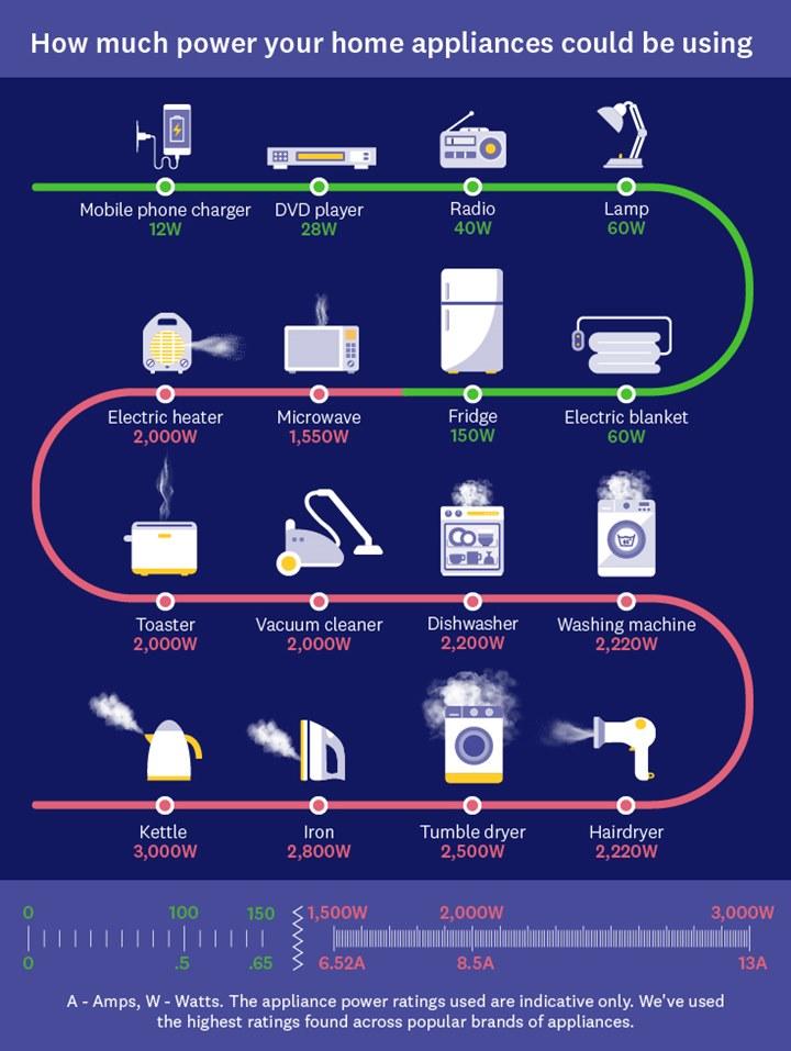 Điện năng tiêu thụ trung bình của đồ điện trong nhà